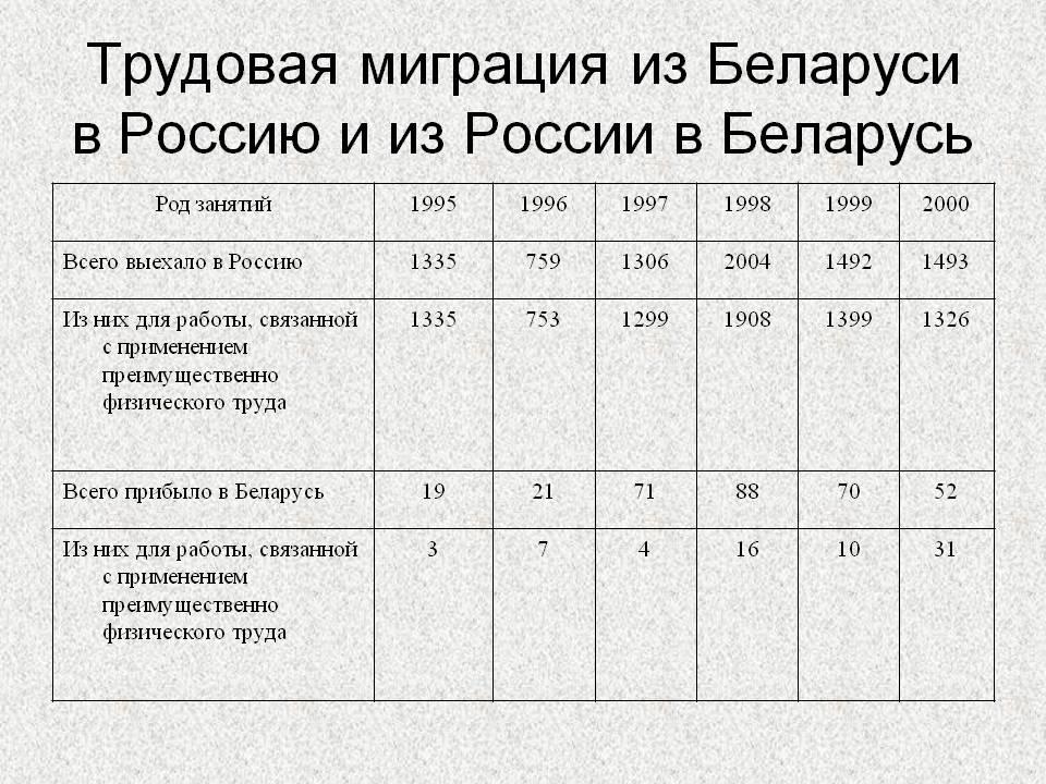 Trudovaja-migratsija-iz-Belarusi-v-Rossiju-i-iz-Rossii-v-Belarus